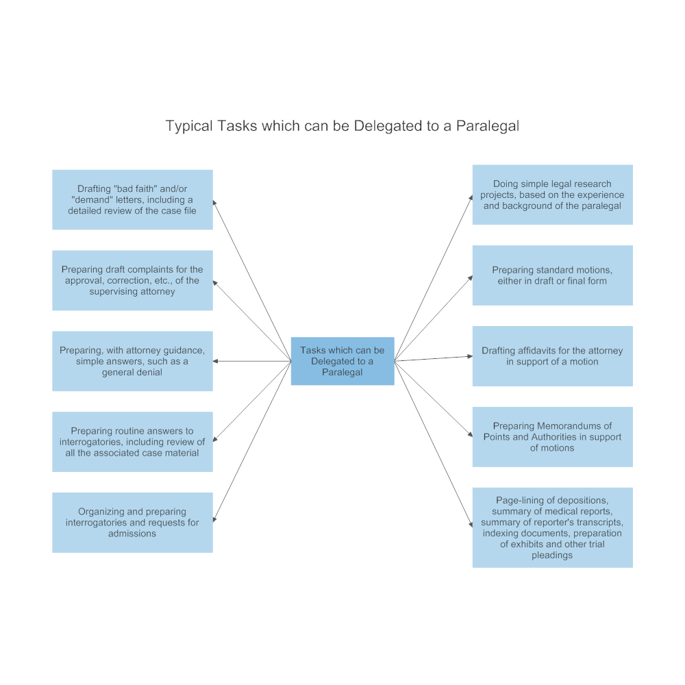 Example Image: Typical Legal Tasks which can be Delegated to a Paralegal