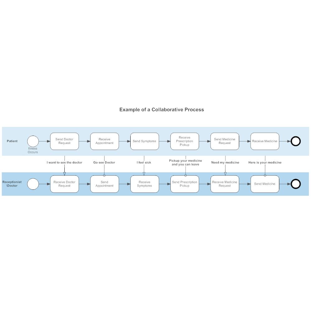 Example Image: BPMN Collaborative Process