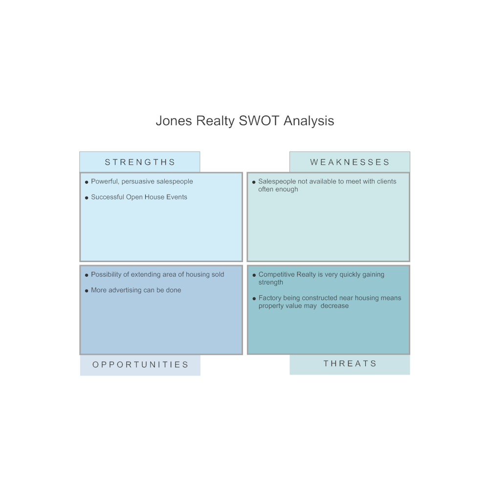 Example Image: Real Estate - SWOT Analysis