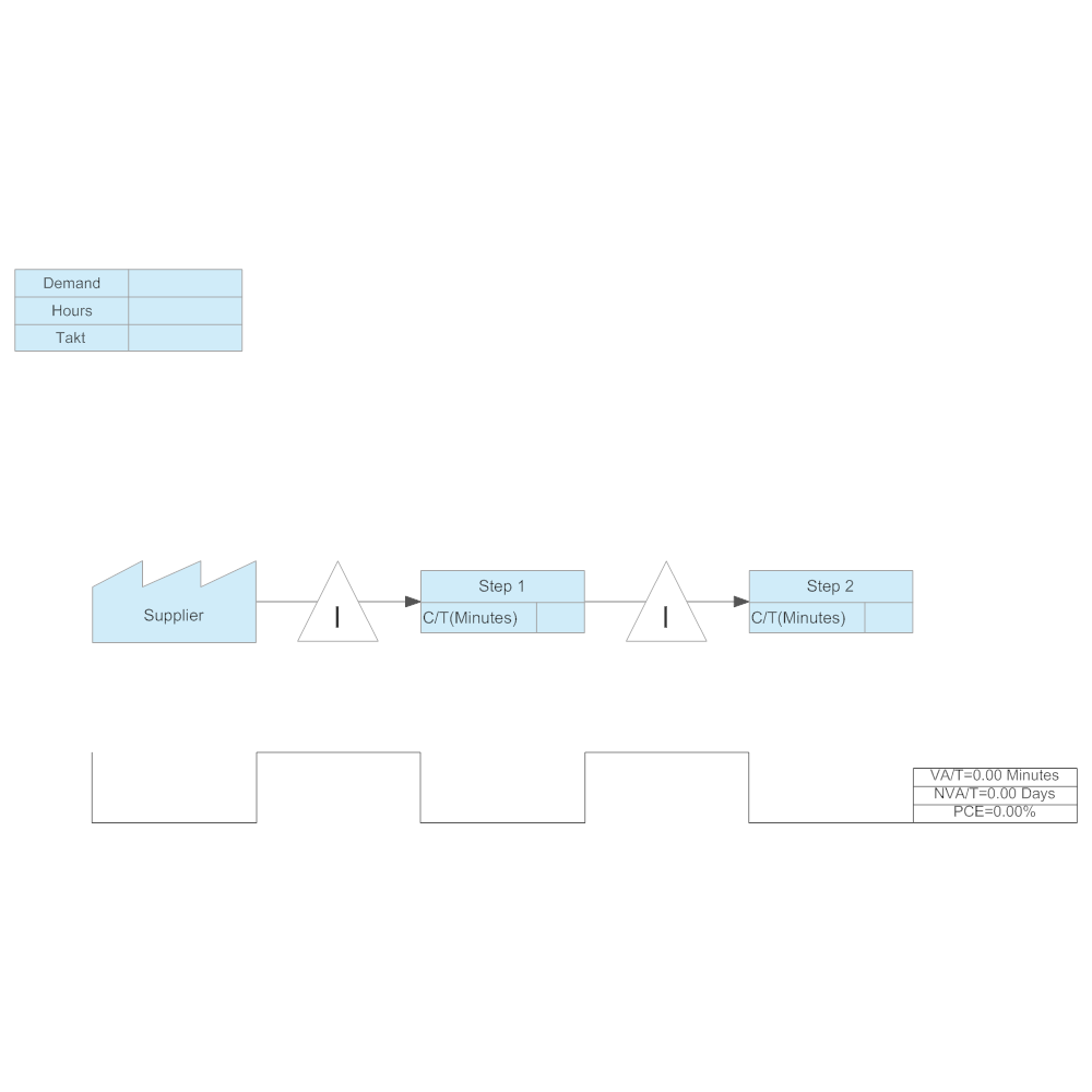 Example Image: Value Stream Map Template