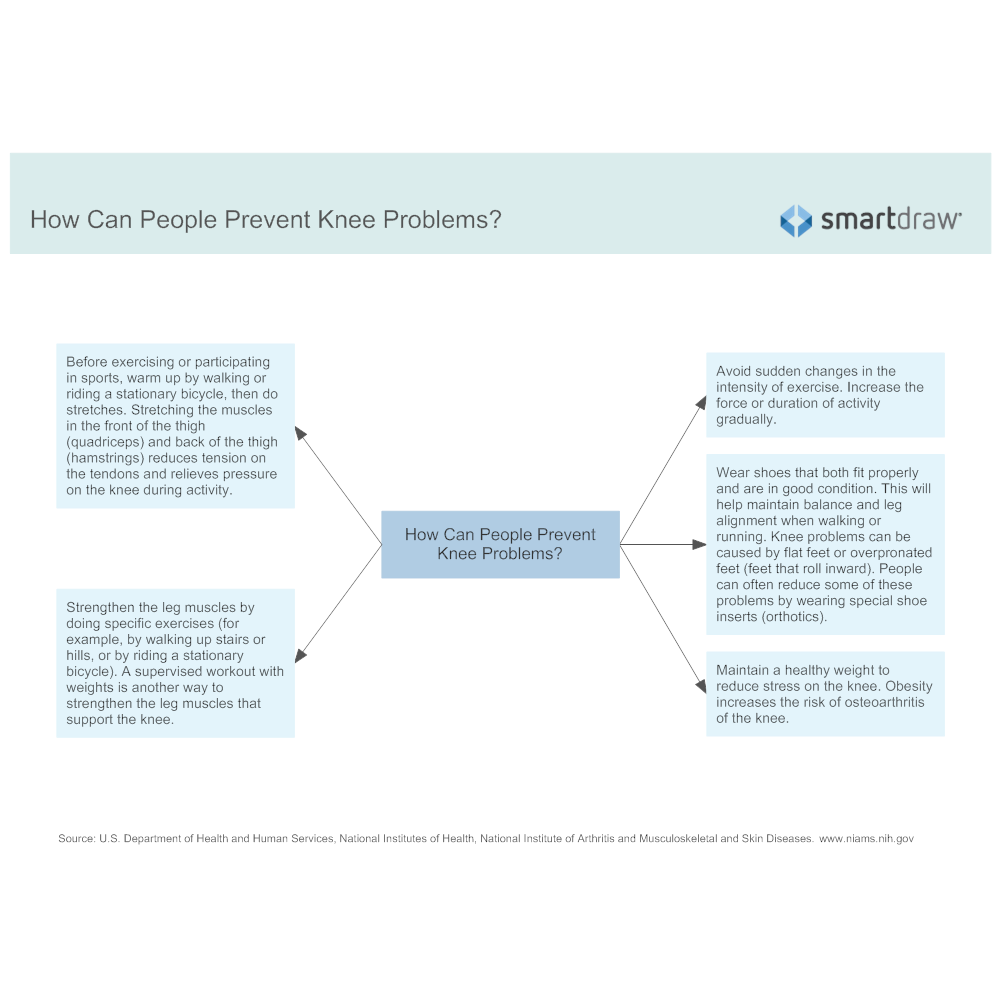 Example Image: Preventing Knee Problems