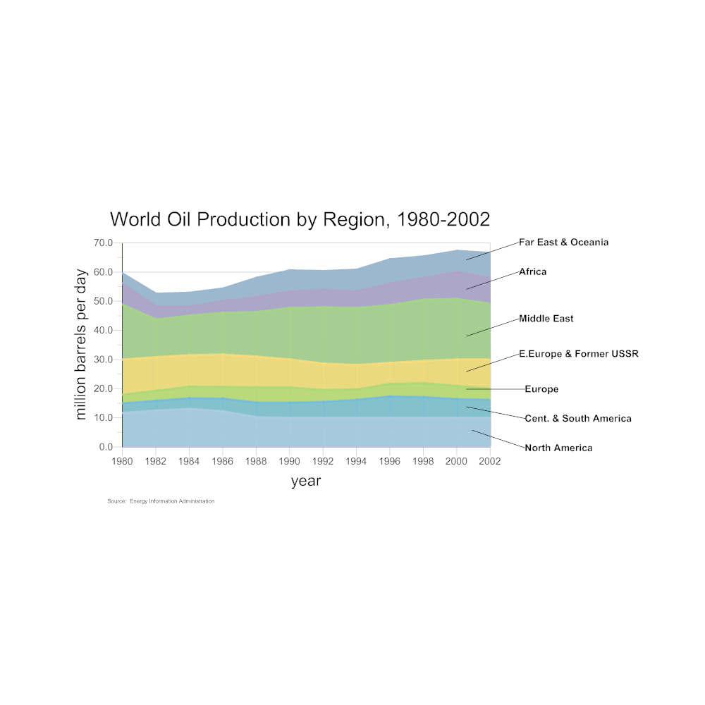 Example Image: World Oil Production Area Chart