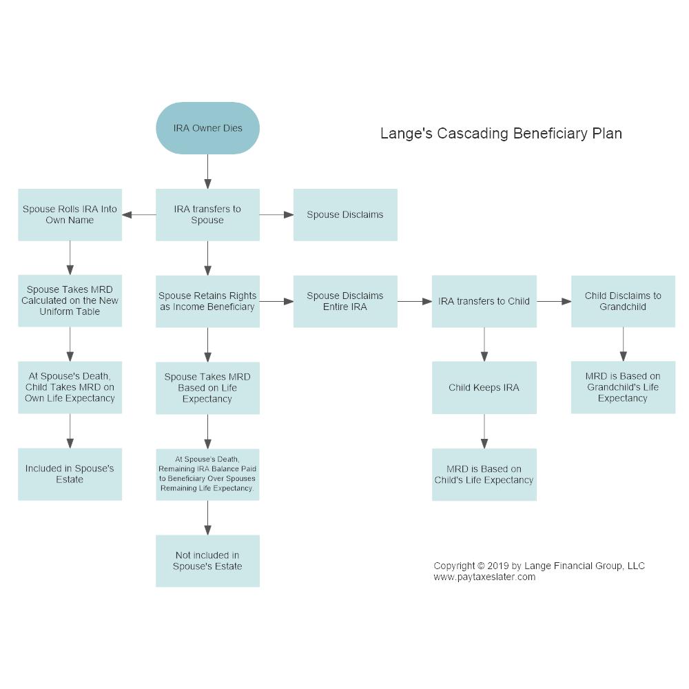 Example Image: Cascading Beneficiary Designation Plan