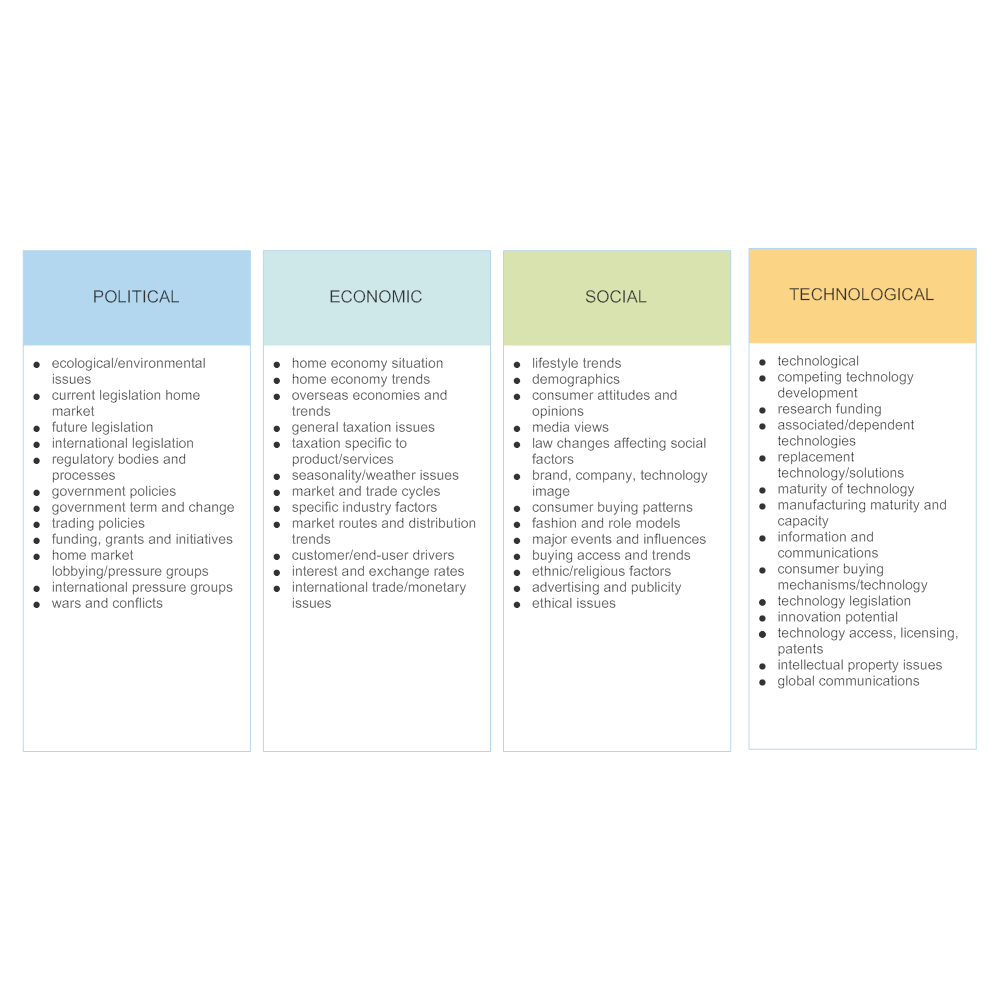 pest analysis swot analysis Swot analysis and pest analysis (notes to accompany templates) the swot analysis is an extremely useful tool for understanding and reviewing the company's.