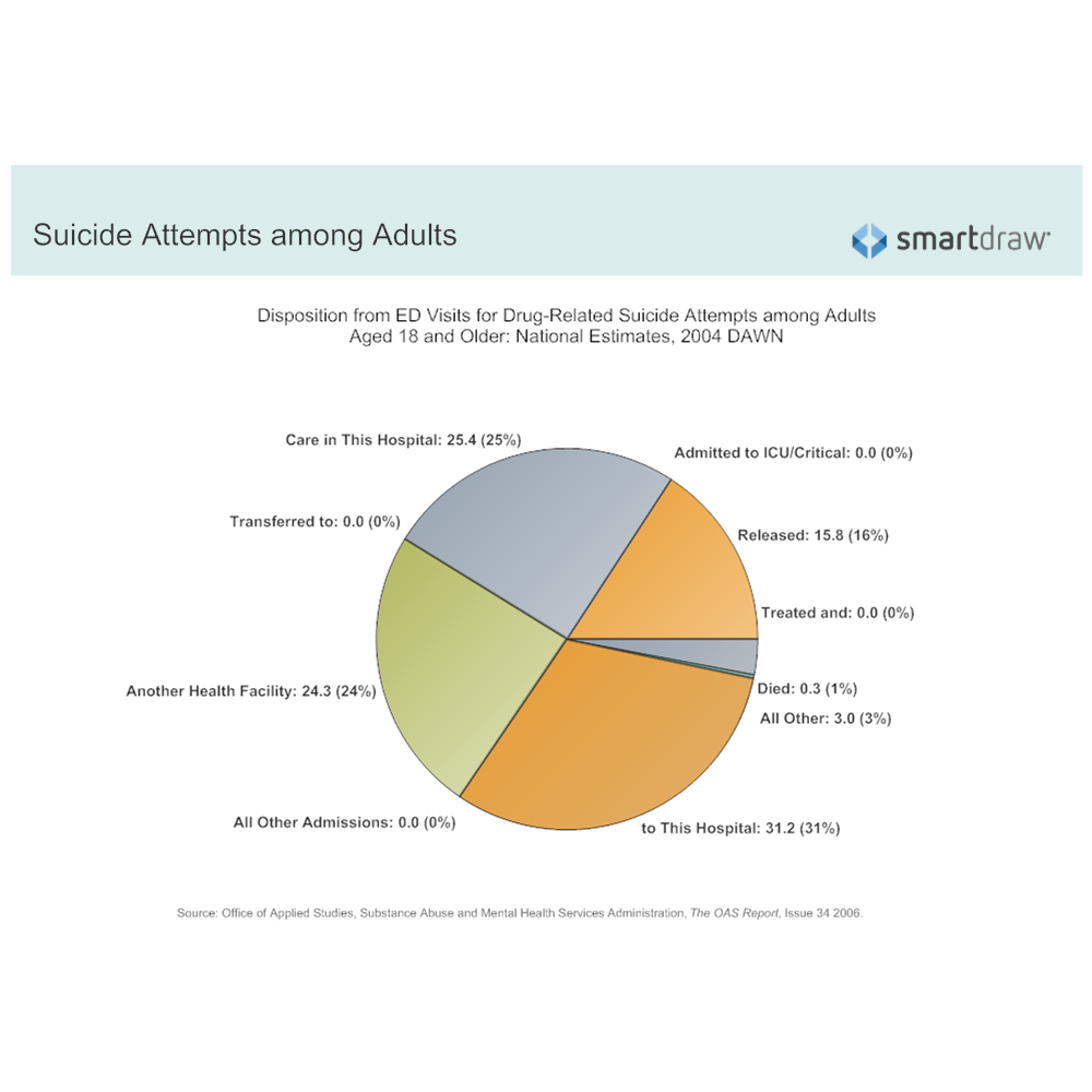 Example Image: Disposition from ED Visits for Drug-Related Suicide Attempts among Adults