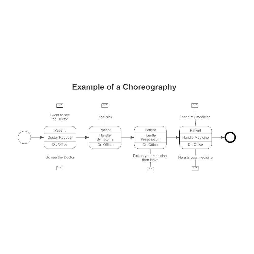 Example Image: BPMN Choreography