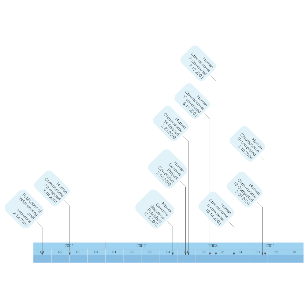 Example Image: Human Genome Timeline