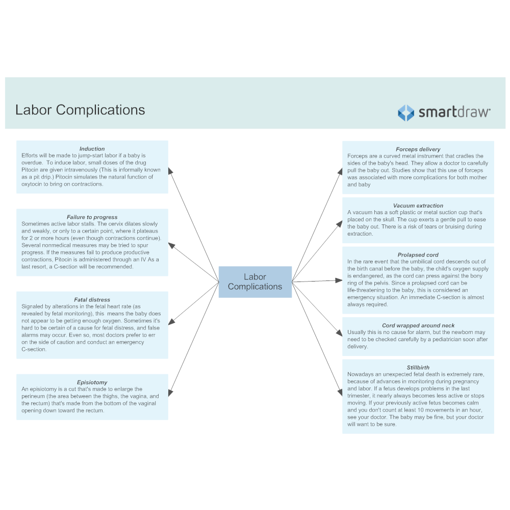 Example Image: Labor Complications