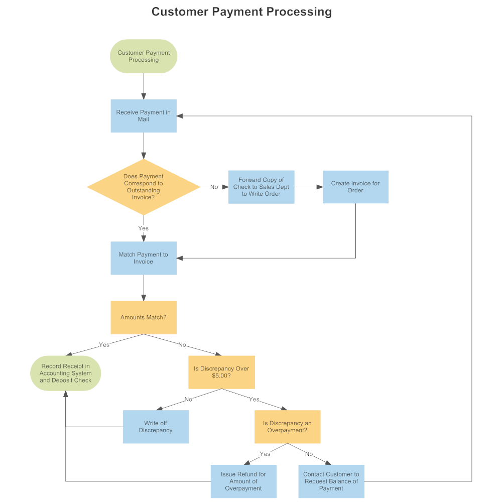 Flow Map Examples: Customer Payment Process Flow