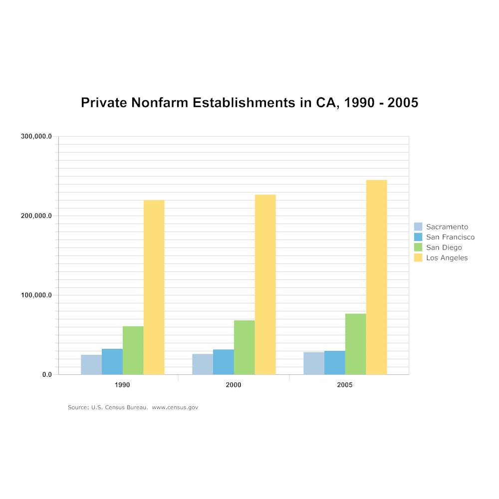 Example Image: Bar Chart - Private Nonfarm Establishments in CA