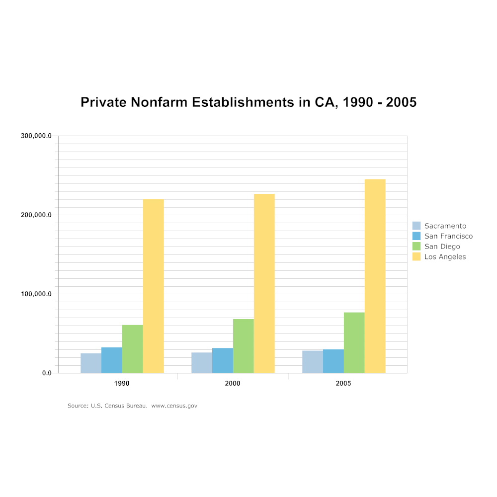 Example Image: Bar Chart - Private Nonfarm Establishments in CA