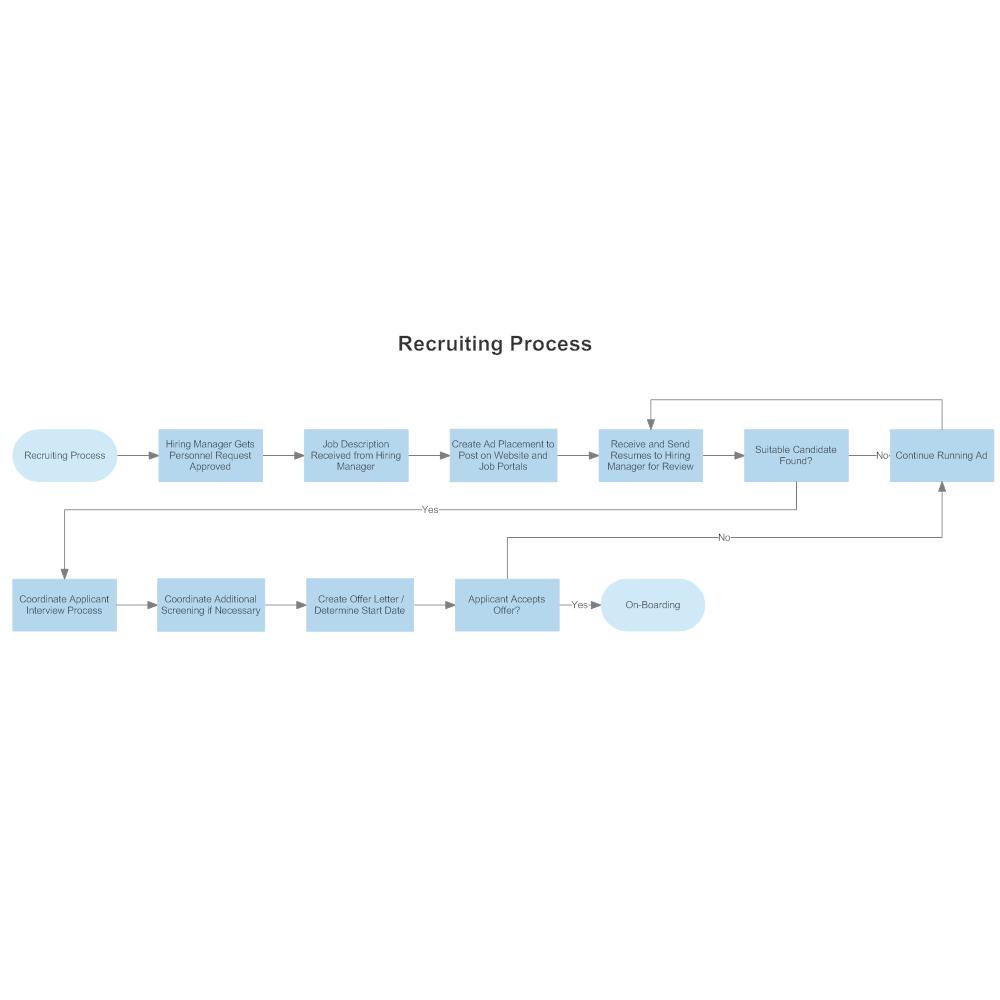 recruiting process flowchart