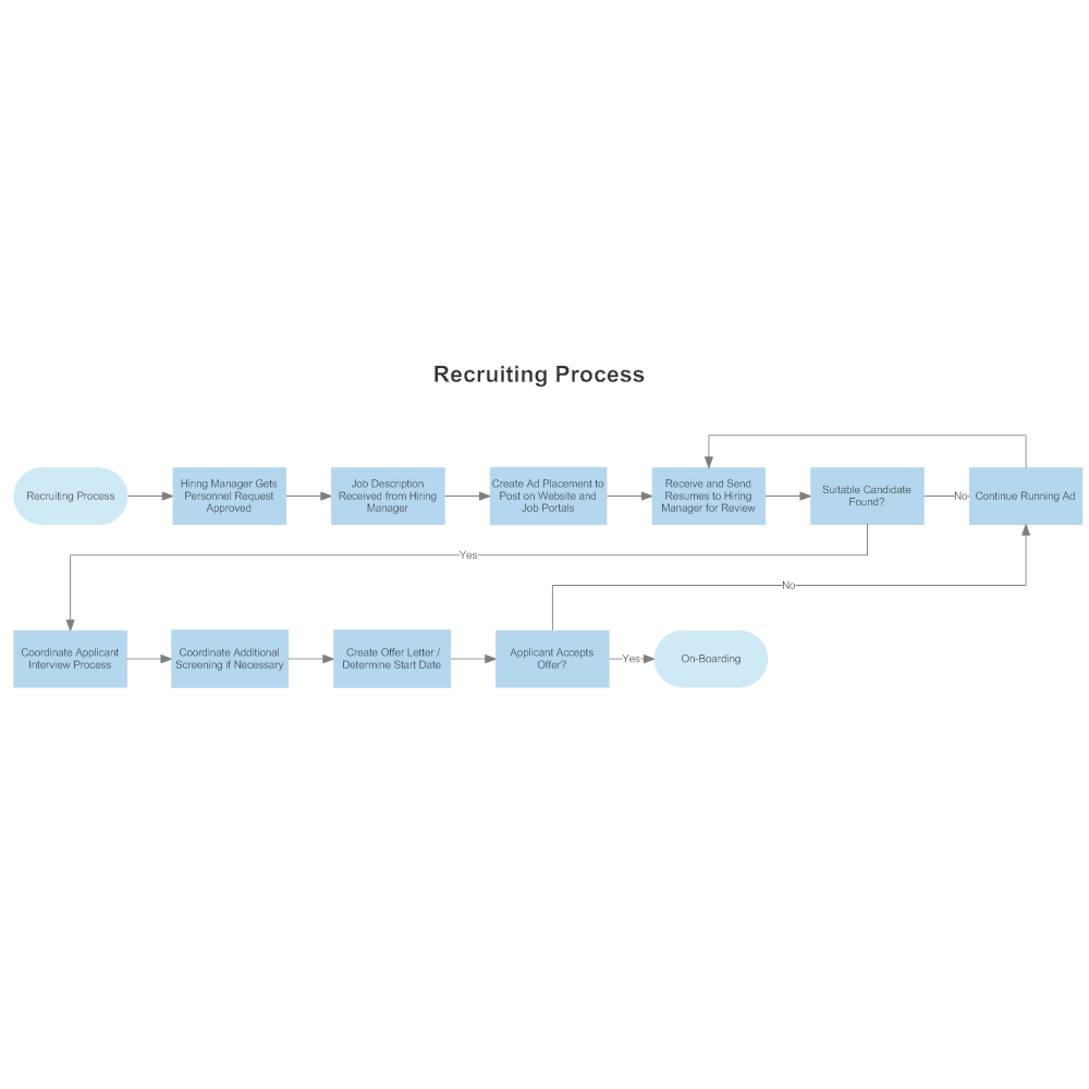 Recruiting Process Flowchart – Process Flow Chart Template Word