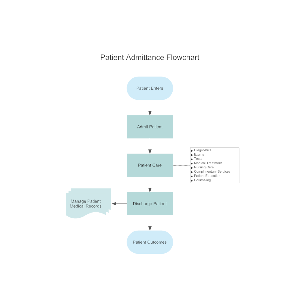 Example Image: Patient Admittance Flowchart