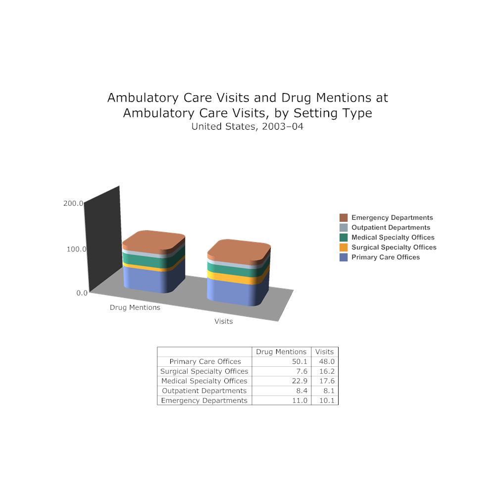Example Image: Ambulatory Care Visits Bar Graph Example