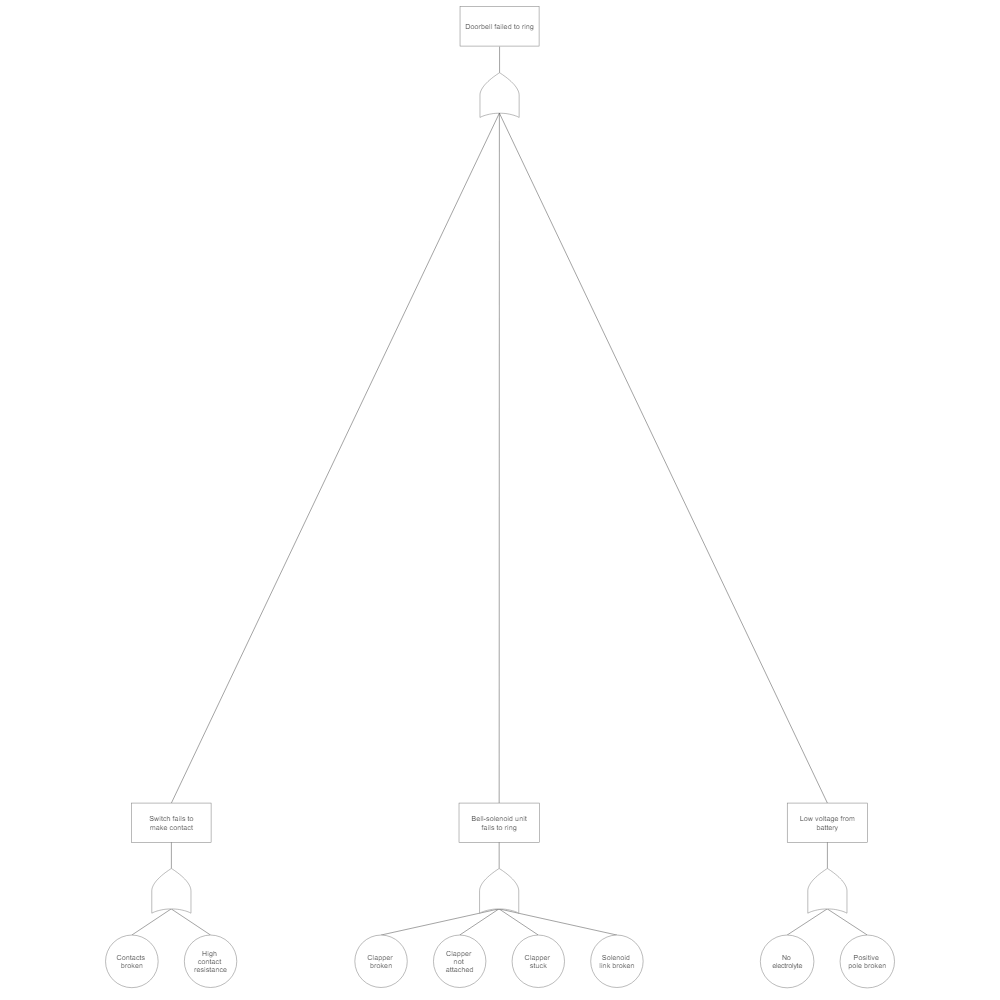 Example Image: Fault Tree Example - Doorbell Failure