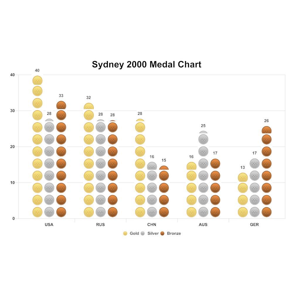 Example Image: Olympics Medal Chart Histogram