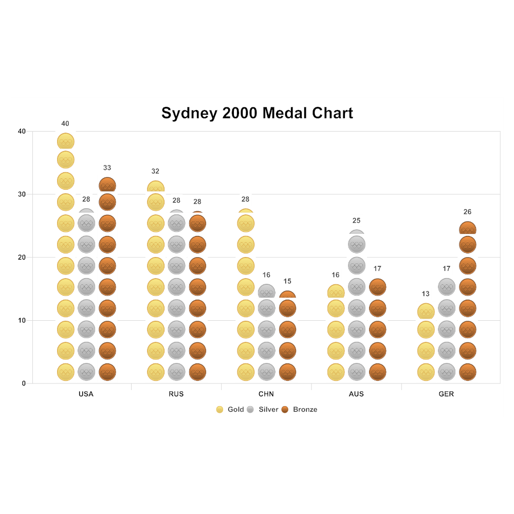 Example Image: Olympics Medal Chart Histogram