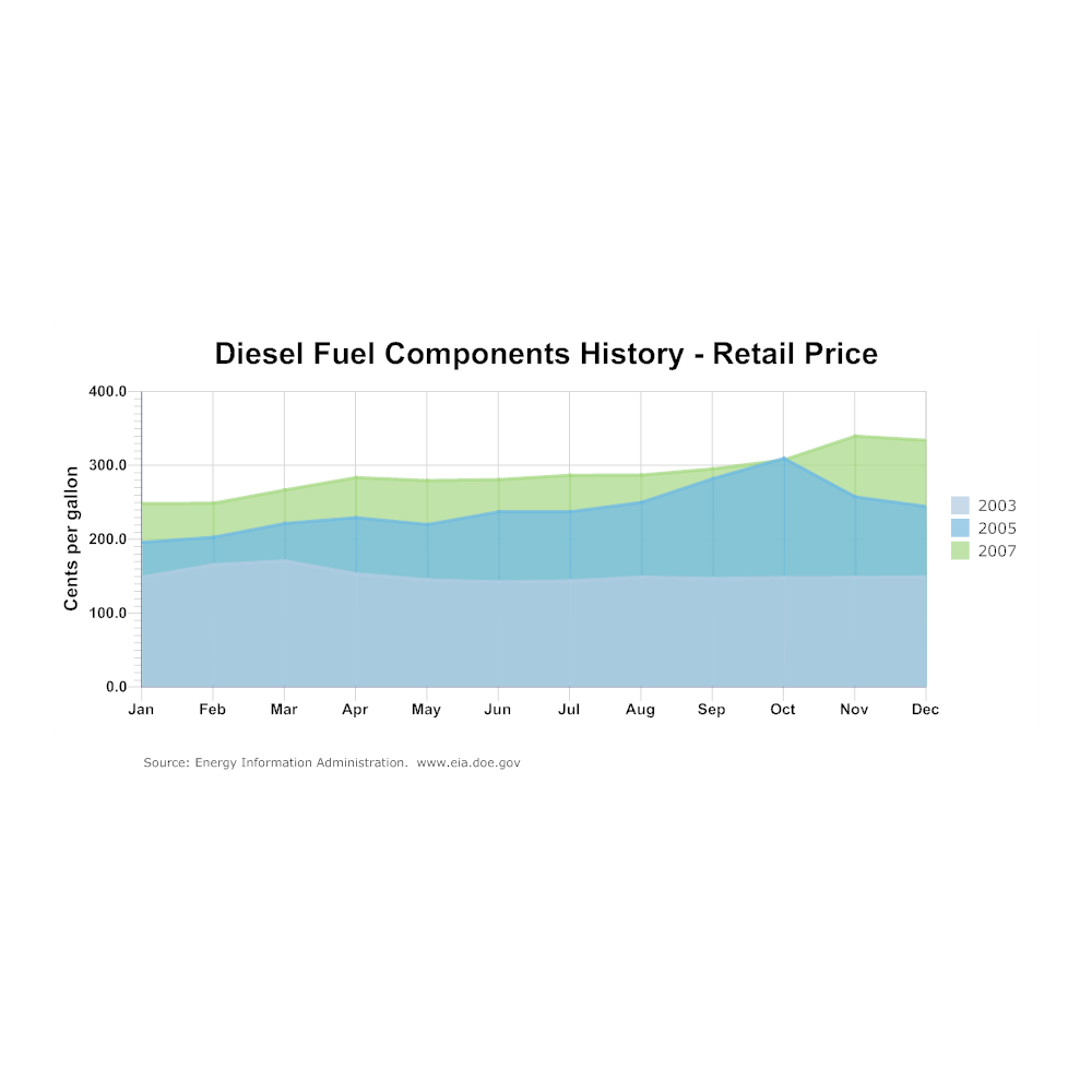 Example Image: Diesel Fuel Components History Area Chart
