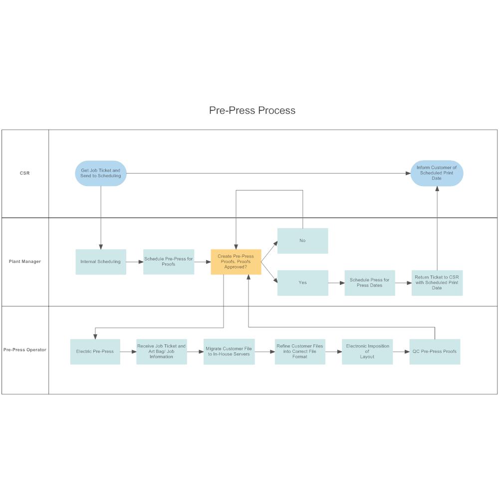 Example Image: Pre-Press Process Flow Swimlane