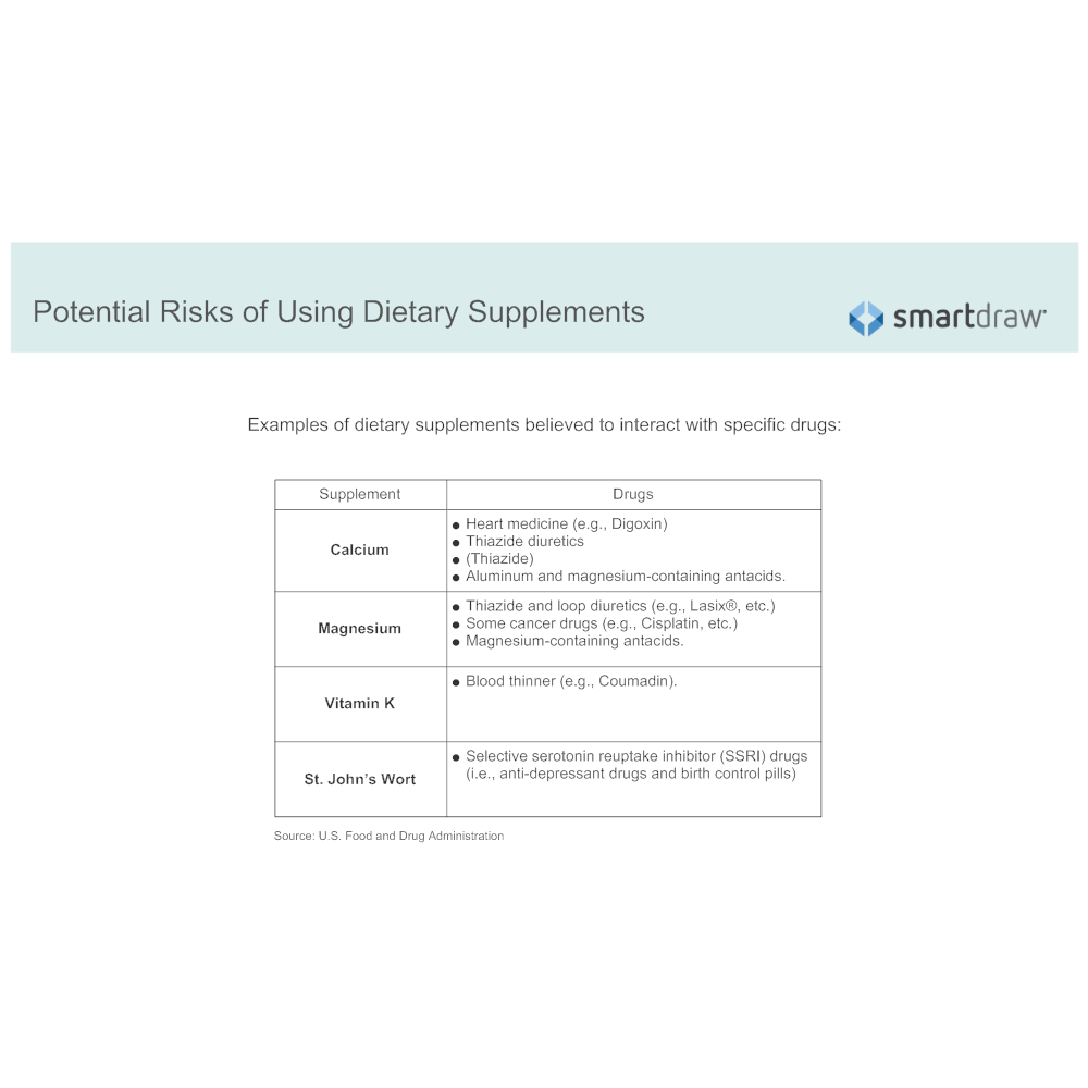 Example Image: Potential Risks of Using Dietary Supplements
