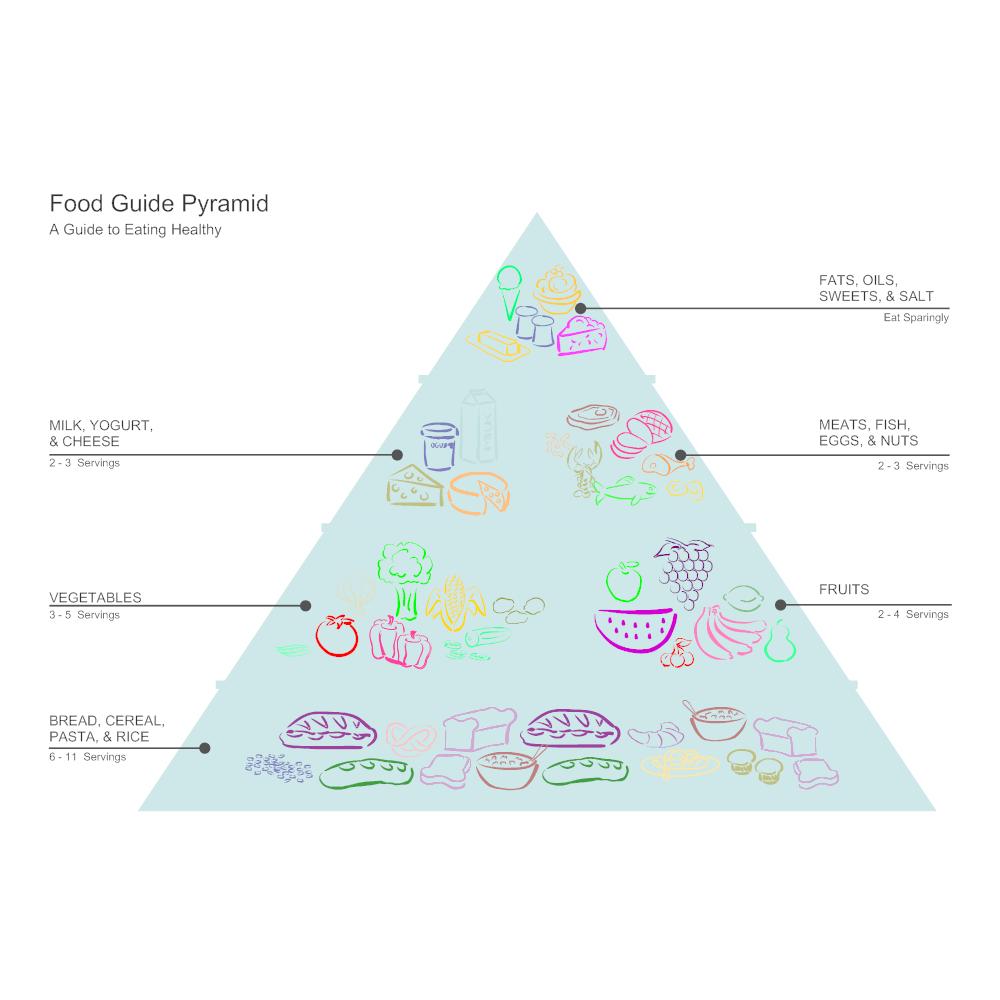 Example Image: Food Pyramid Diagram