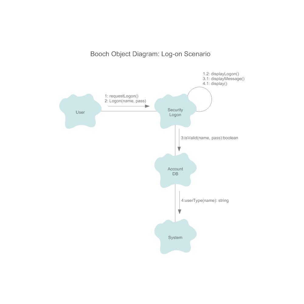 Example Image: Booch Diagram