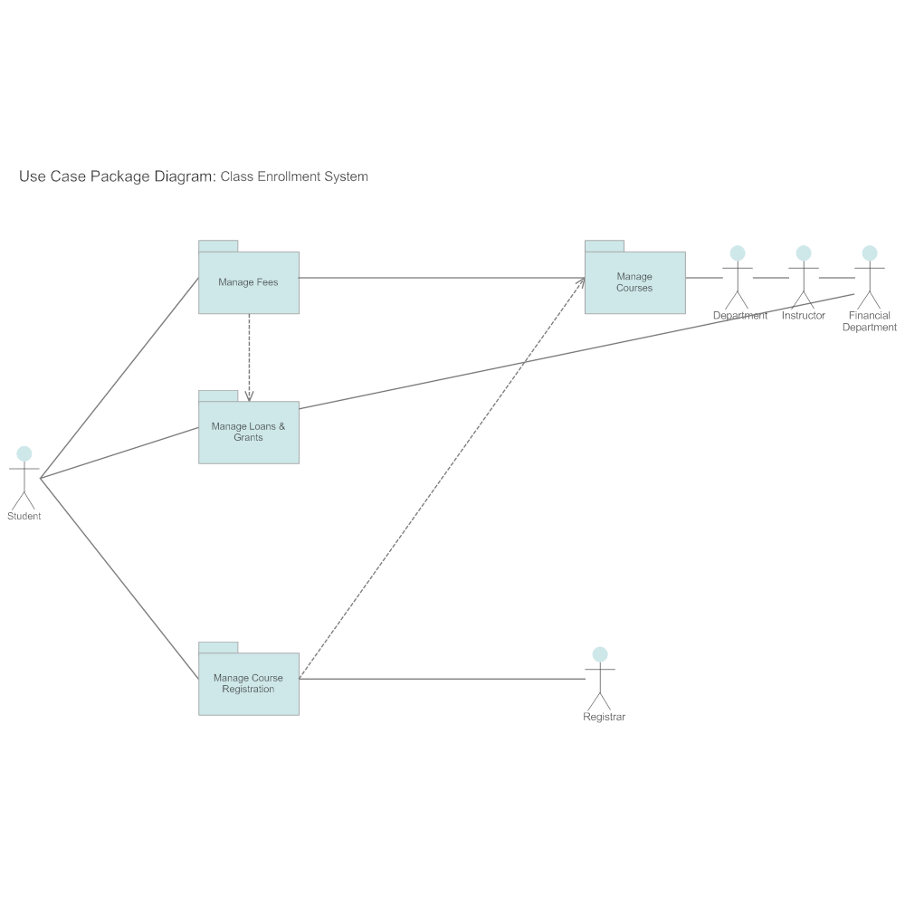 Example Image: Package Diagram - Class Enrollment
