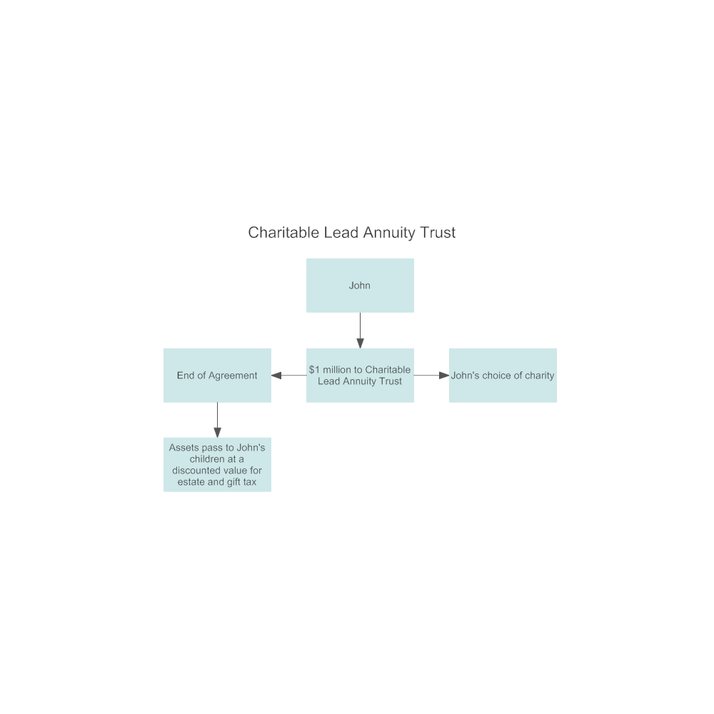 Example Image: Example - Charitable Lead Annuity Trust