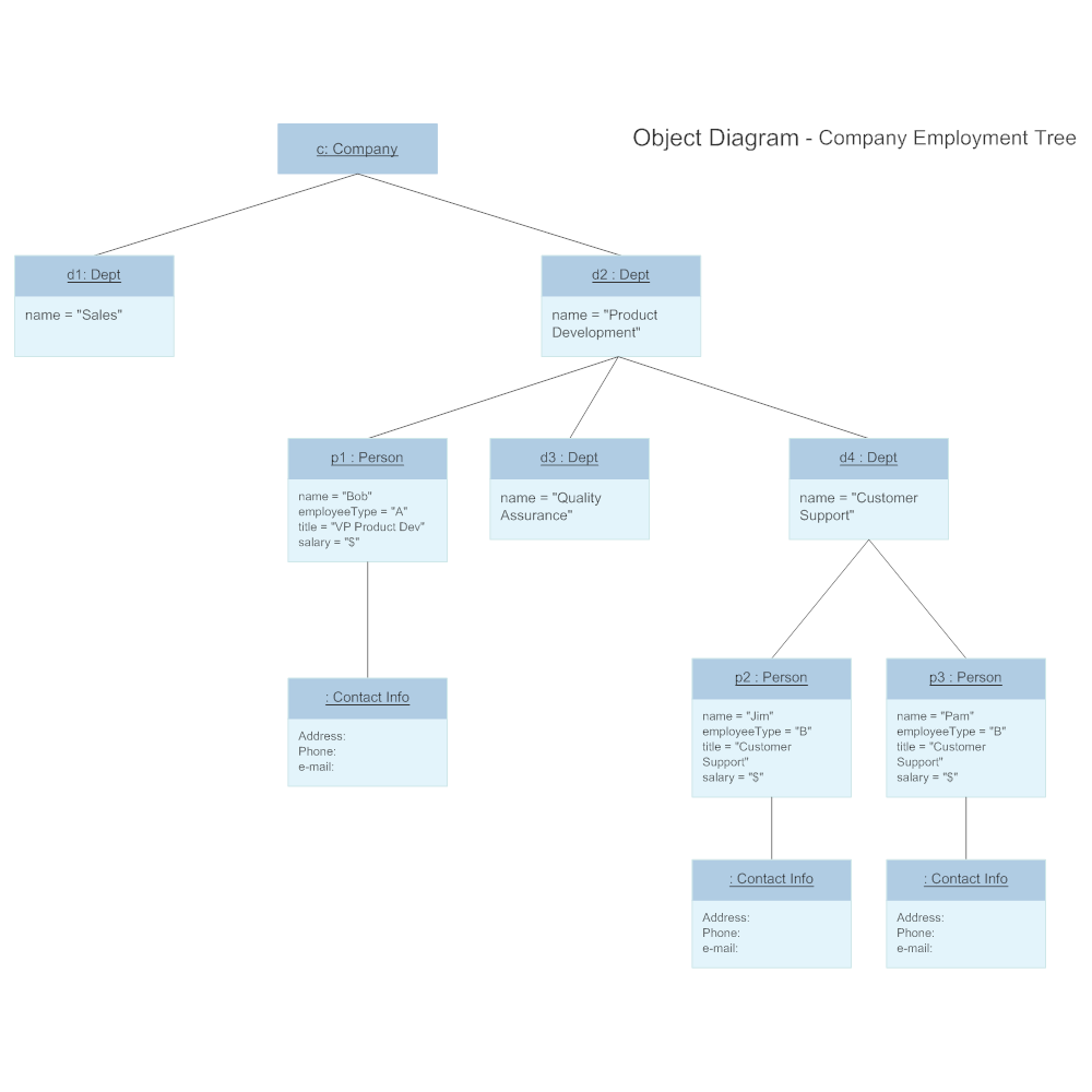 Object Diagram - Employment Chart