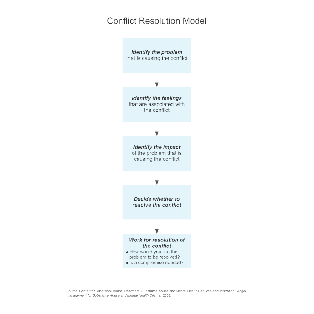 Example Image: Conflict Resolution Model