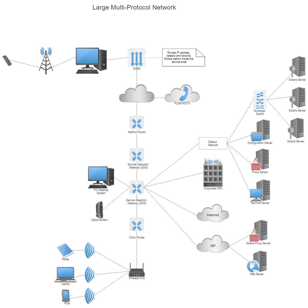 Network Map Example: WAN Multi-Protocol Network Diagram