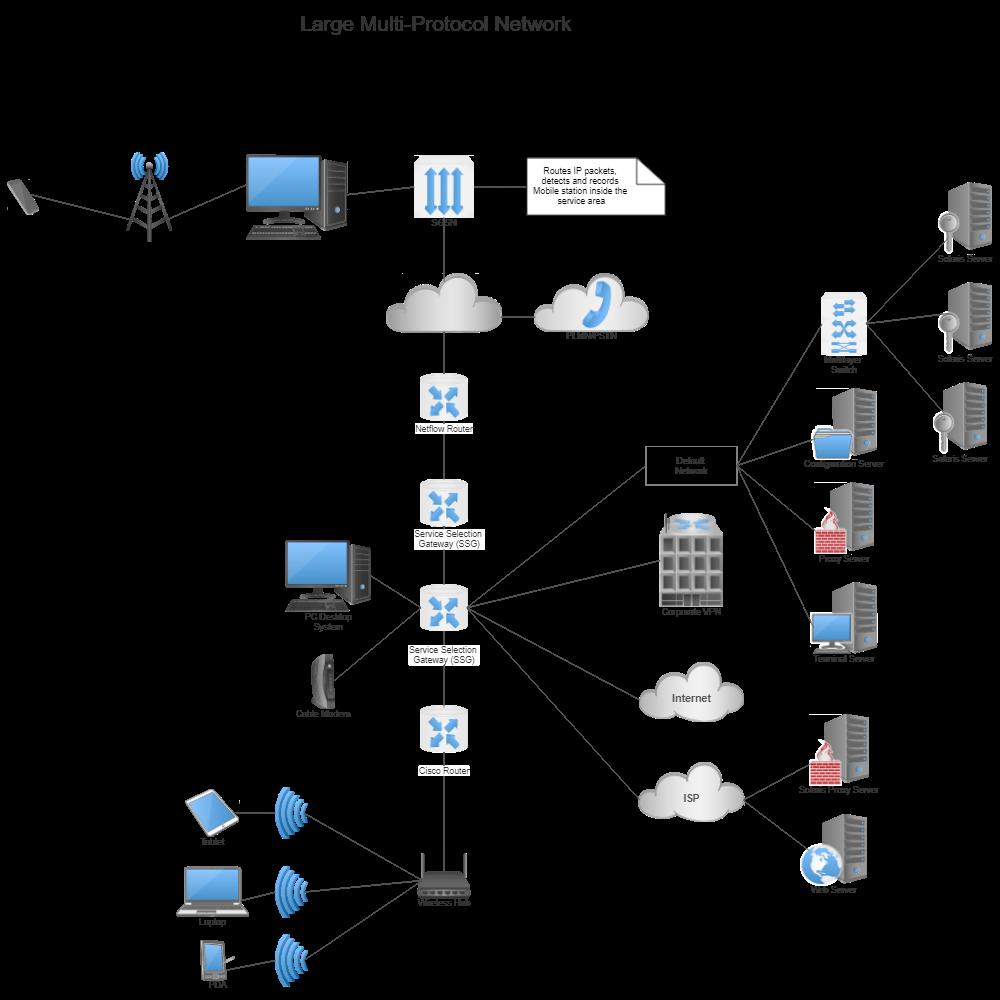 network diagram exampleswan multi protocol network diagram