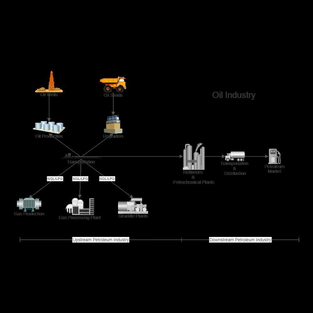 Oil Industry Process Flow Diagram