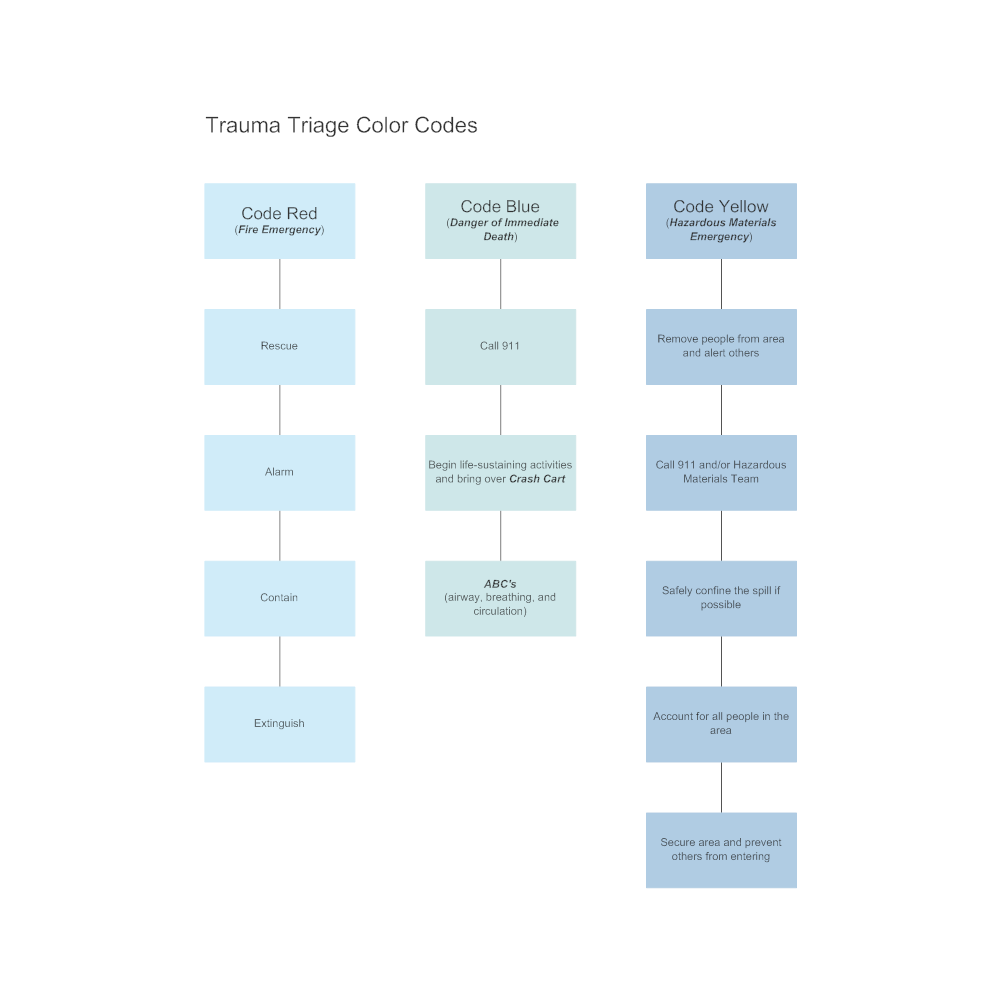 Example Image: Trauma Triage Color Codes Flowchart