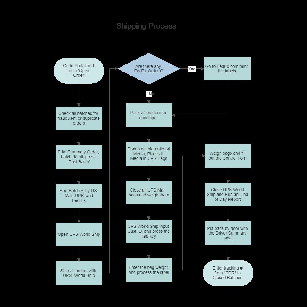 flow chart templates free online app & download Communication Flow Diagram and shipping process flowchart at Document Management Flow Diagram