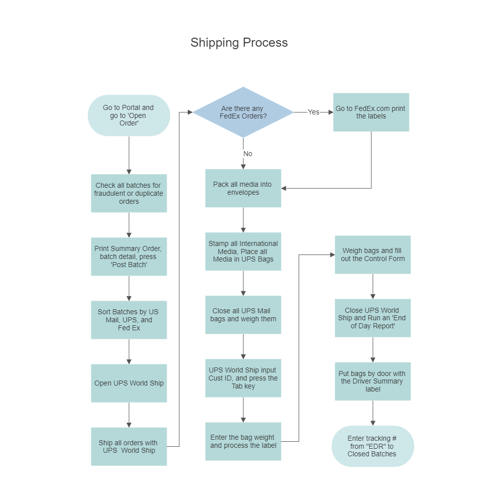 Shipping Process Flowchart  Blank Flow Chart Template