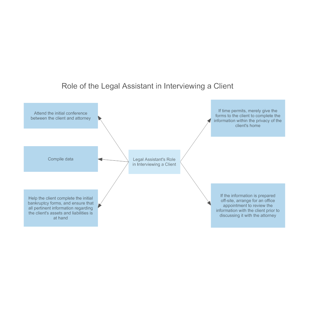 Example Image: Role of the Legal Assistance in Interviewing a Client
