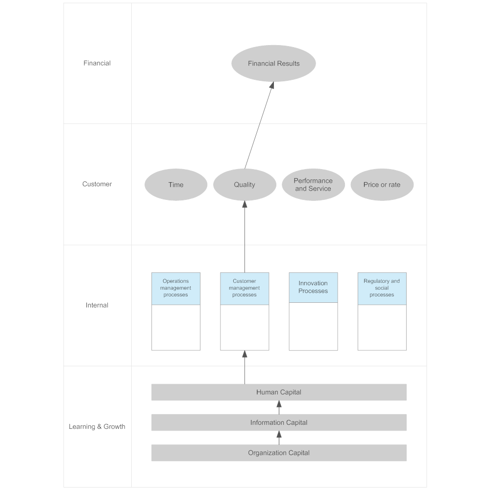 Example Image: Strategy Map Guidelines