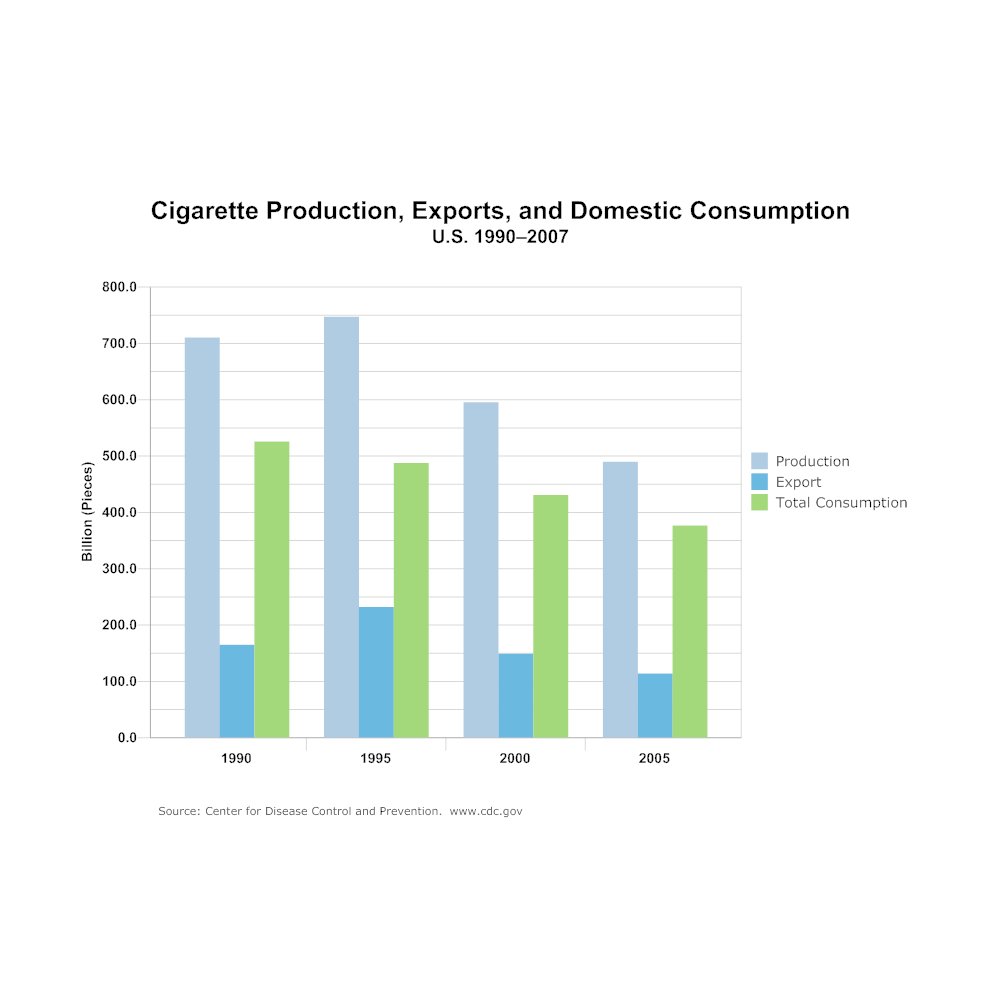Example Image: Bar Graph - Cigarette Production, Exports, and Domestic Consumption