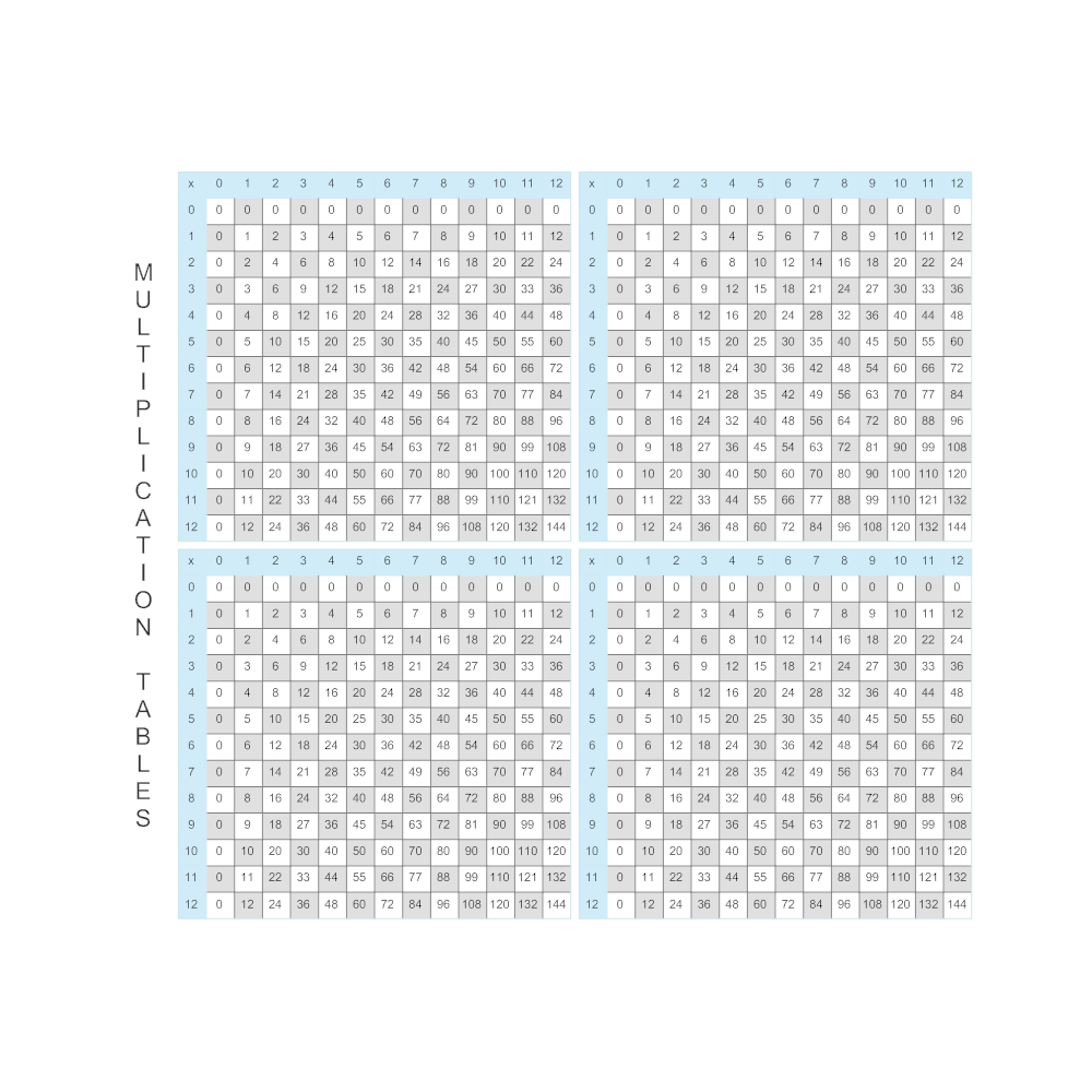 Example Image: Multiplication Tables