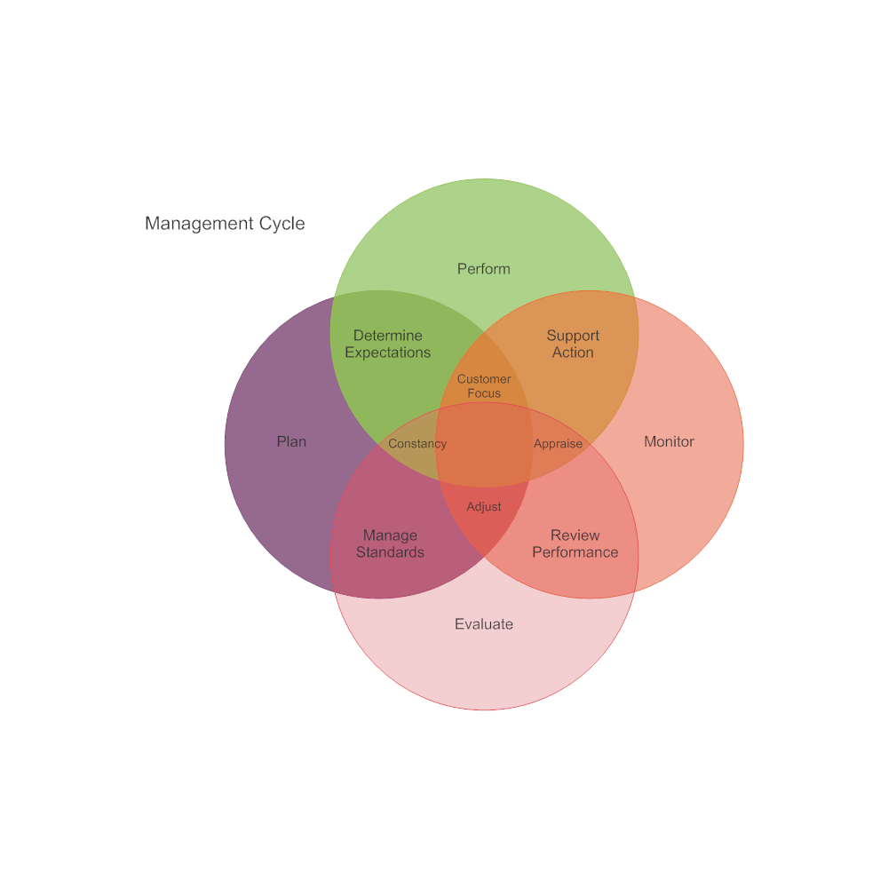 Example Image: Management Cycle Venn Diagram