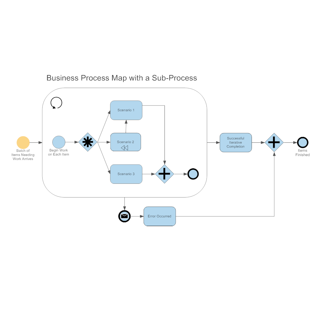 Example Image: Business Process Mapping