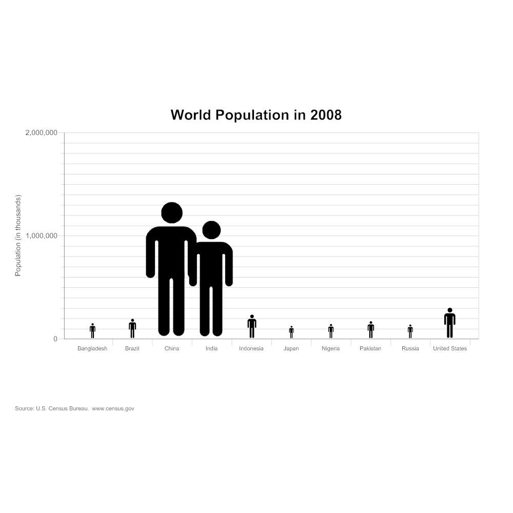 Example Image: World Population Histogram