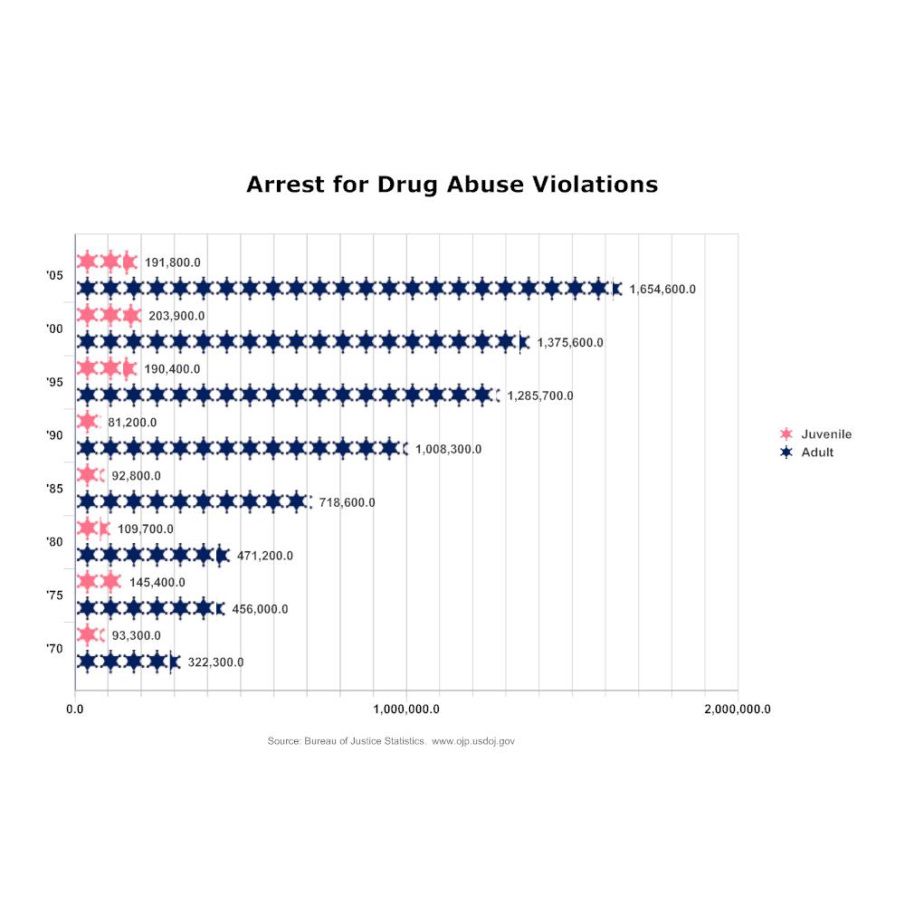 Example Image: Arrest for Drug Abuse Violations Histogram