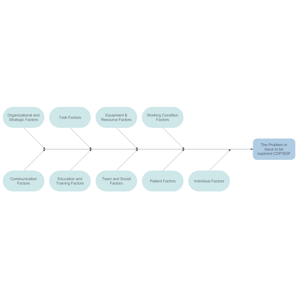 Example Image: Root Cause Analysis