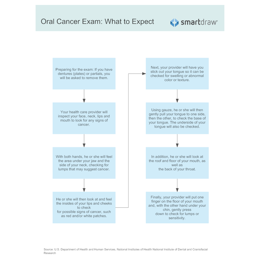 Example Image: Oral Cancer Exam - What to Expect