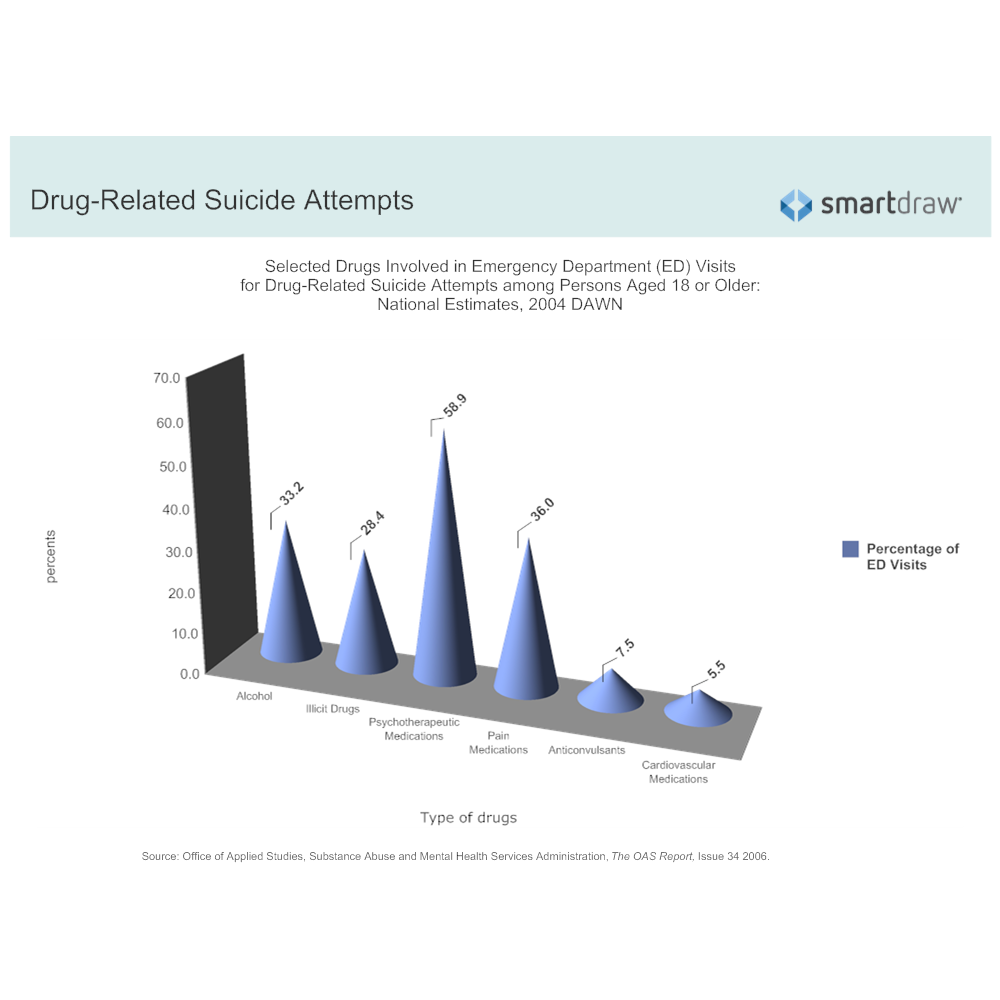 Example Image: Emergency Department Visits for Selective Drug-Related Suicide Attempts Among Adults