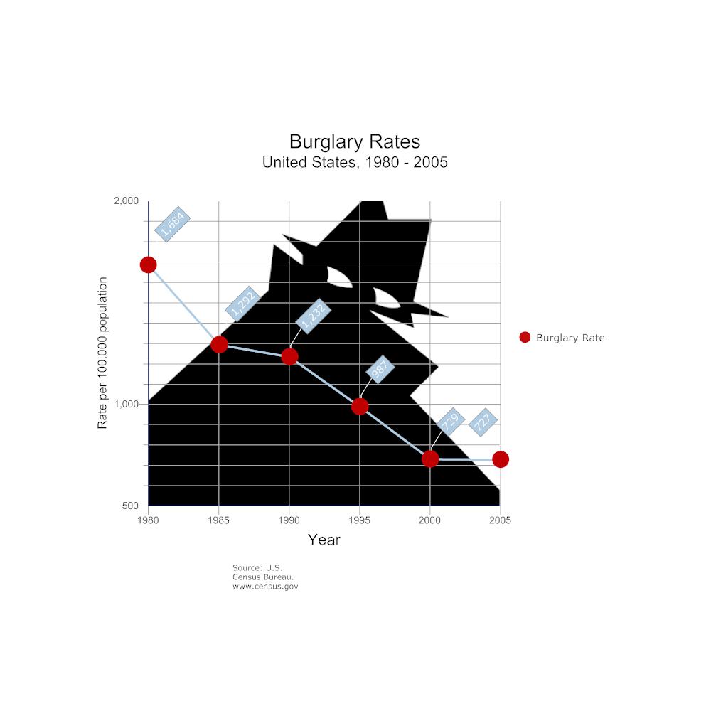 Example Image: Burglary Rates Line Chart