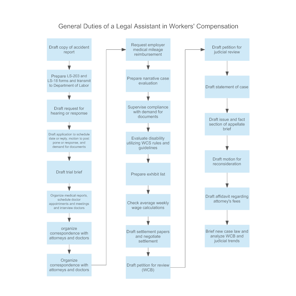 Example Image: General Duties of a Legal Assistant in Workers' Compensation